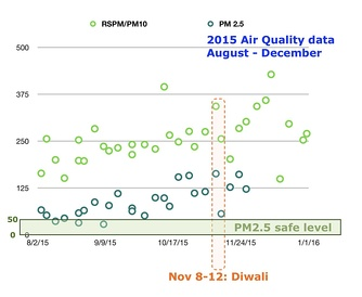 The AQI PM2.5 and PM10 data for air quality from 1 August to 31 December 2015 in Delhi India.[162] The 5-day Diwali festival in 2015 was observed from 9 to 13 November.