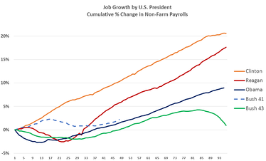 Job Growth by U.S. President, measured as cumulative percentage change from month after inauguration to end of term. More jobs were created under the Clinton administration than any other President.
