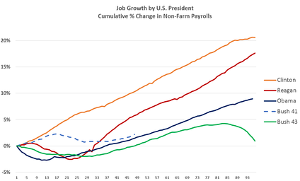 Job Growth by U.S. President, measured as cumulative percentage change from month after inauguration to end of term.