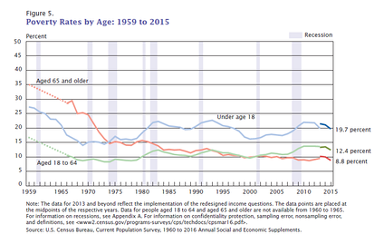 Poverty Rates by Age 1959 to 2015. United States.