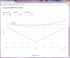 Example straddle option strategy profit-loss graph