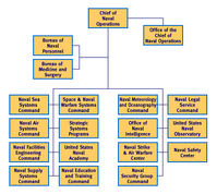 Basic Organization Chart of the Shore Establishment of the United States Navy