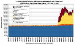 Total combined liabilities for all 12 Federal Reserve Banks