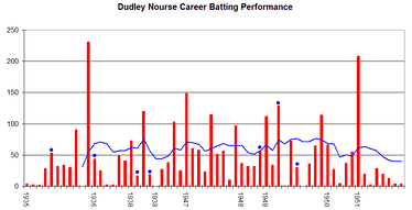 Nourse's career performance graph.