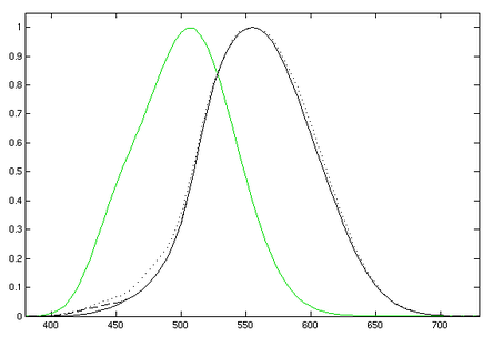 Photopic (daytime-adapted, black curve) and scotopic [1] (darkness-adapted, green curve) luminosity functions.  The photopic includes the CIE 1931 standard [2] (solid), the Judd-Vos 1978 modified data [3] (dashed), and the Sharpe, Stockman, Jagla & Jägle 2005 data [4] (dotted). The horizontal axis is wavelength in nm.