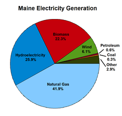 Sources of electricity generated in Maine. 2010 (US EIA)