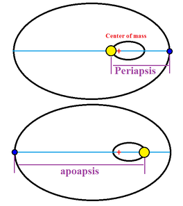 Example of periapsis and apoapsis, with two large bodies in elliptic orbits around their center of mass