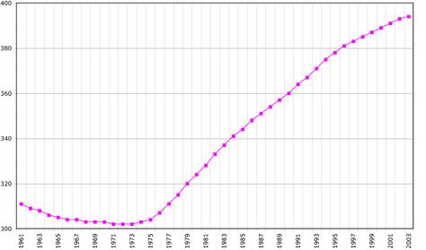 Демография Мальты, данные FAO, на 2005г. (в тысячах жителей)