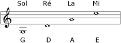 The pitches of open strings on a violin. The note names of the pitches are written in letter names below the stave and in their French solfege equivalents above the stave. G=sol; D=re; A=la; E=mi Play (help·info)