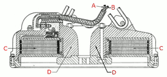 Cross section of lifting electromagnet like that in above photo, showing cylindrical construction. The windings (C) are flat copper strips to withstand the Lorentz force of the magnetic field.  The core is formed by the thick iron housing (D) that wraps around the windings.