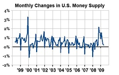 Each year (most notably 2000) money supply in US banks is increased for Christmas shopping.