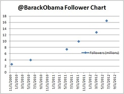 Graph of Obama's follower growth
