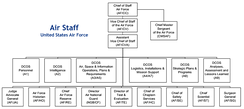 Air Staff Organizational Chart