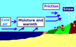 "Cold air travels over warm lake water. The air becomes warmer, moister, less dense, so that it rises; when it passes over land, the reduced airspace causes the air to ""pile up"" resulting in ""frictional convergence."" This lifts the air even further to where it cools, turning into droplets or snowflakes. The result is enhanced snowfall.[55]"