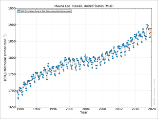 Methane concentration evolution from 1987 to September 2020 at Mauna Loa (Hawaii).