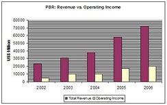 Petrobras' financial growth between 2002 and 2006