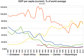 GDP per capita (current), compared to neighbouring countries (world average = 100)