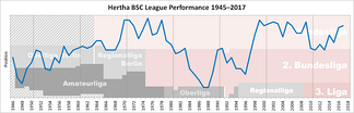 Historical chart of Hertha BSC league performance after WWII
