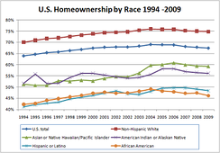 The US homeownership rate according to race.[100]