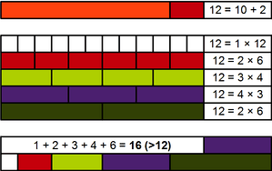 Demonstration, with Cuisenaire rods, of the abundance of the number 12