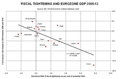 Relationship between fiscal tightening (austerity) in Eurozone countries with their GDP growth rate, 2008–12[35]