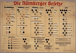 1935 Chart from Nazi Germany used to explain the Nuremberg Laws, defining which Germans were to be considered Jews and stripped of their citizenship. Germans with three or more Jewish grandparents were defined as Jews, Germans with one or two Jewish grandparents were deemed Mischling (mixed-blood).