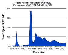 American defense spending by GDP percentage 1910 to 2007