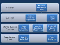 Generic Strategy Map illustrating four elements of a balanced scorecard
