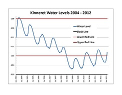 Sea of Galilee water levels January 2004 – February 2012
