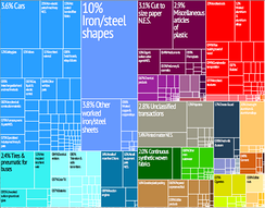 Graphical depiction of Luxembourg's product exports in 28 colour-coded categories