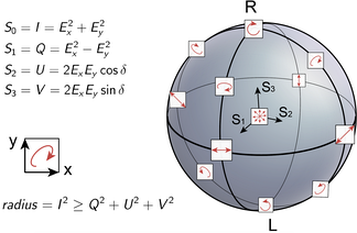 Depiction of the polarization states on Poincaré sphere