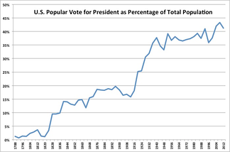U.S. presidential election popular vote totals as a percentage of the total U.S. population. Note the surge in 1828 (extension of suffrage to non-property-owning white men), the drop from 1890–1910 (when Southern states disenfranchised most African Americans and many poor whites), and another surge in 1920 (extension of suffrage to women).