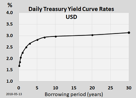The US Treasury yield curve as of 2018 May 13. The curve has a typical upward sloping shape.