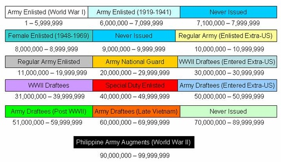 Final distribution of Army enlisted service numbers