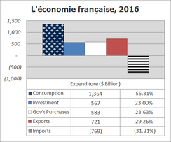 Composition of the French economy (GDP) in 2016 by expenditure type