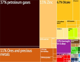 Graphical depiction of Bolivia's product exports in 28 color-coded categories