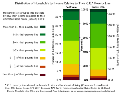A comparison of the distributions of California (left) and U.S. (right) households by their income relative to their estimated cost of living, showing the higher rates of poverty and near-poverty in California. Uses 2017 CPS data[87] about incomes in 2016. Comparison is of NAS Family Income minus Medical Out-of-Pocket to CE-Based Poverty Threshold with CPI-U and Geographical Price Adjustments, as per [2].