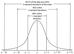 A normal distribution bell curve is an example symmetric function