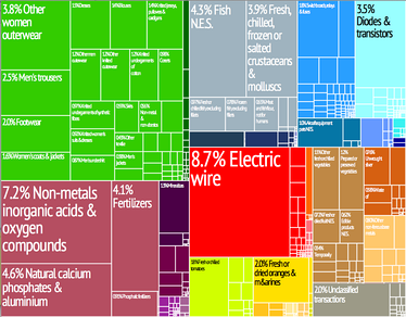 A proportional representation of Morocco's exports.