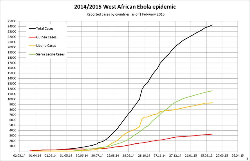 Изменение во времени количества заболевших на 1.02.2015