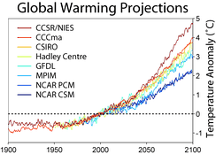 Temperature predictions from some climate models assuming the SRES A2 emissions scenario