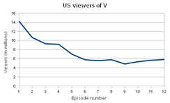 Graph of the U.S. viewing figures of the first season of V.
