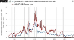 Inflation (blue) compared to federal funds rate (red)