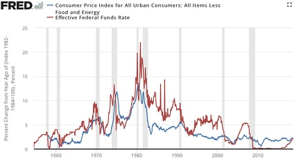 Inflation compared to federal funds rate