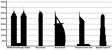Some of the tallest hotels in the world