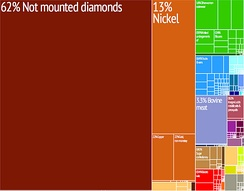 Graphical depiction of Botswana's product exports in 28 color-coded categories.