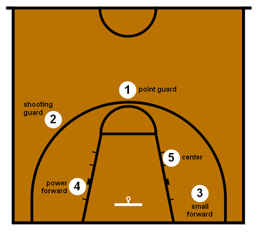 Basketball positions with the numbers as they are known, 1-Point guard, 2-Shooting guard, 3-Small forward, 4-Power forward, 5-Center