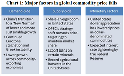 The chart shows the major factors influencing the fall in global commodity prices in the second half of 2014 (Saggu and Anukoonwattaka, 2015).[5]