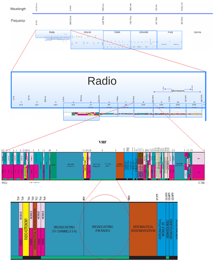 Position of FM radio in the electromagnetic spectrum