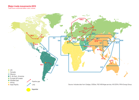The global natural gas trade in 2013. Numbers are in billion cubic meters per year.[1]